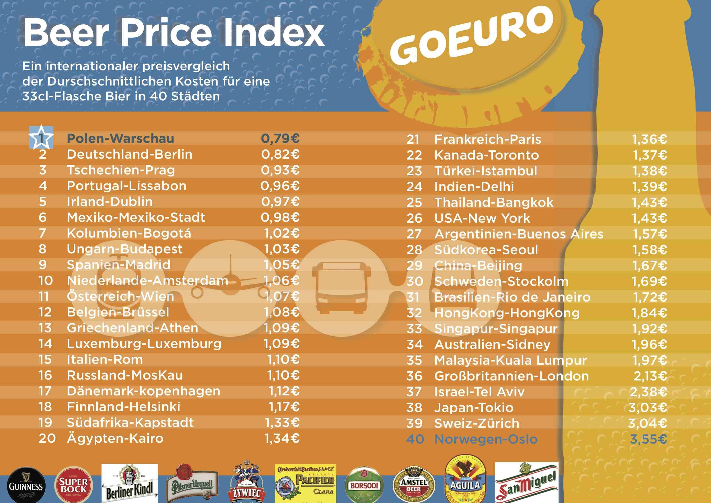 Details Bierpreisindex