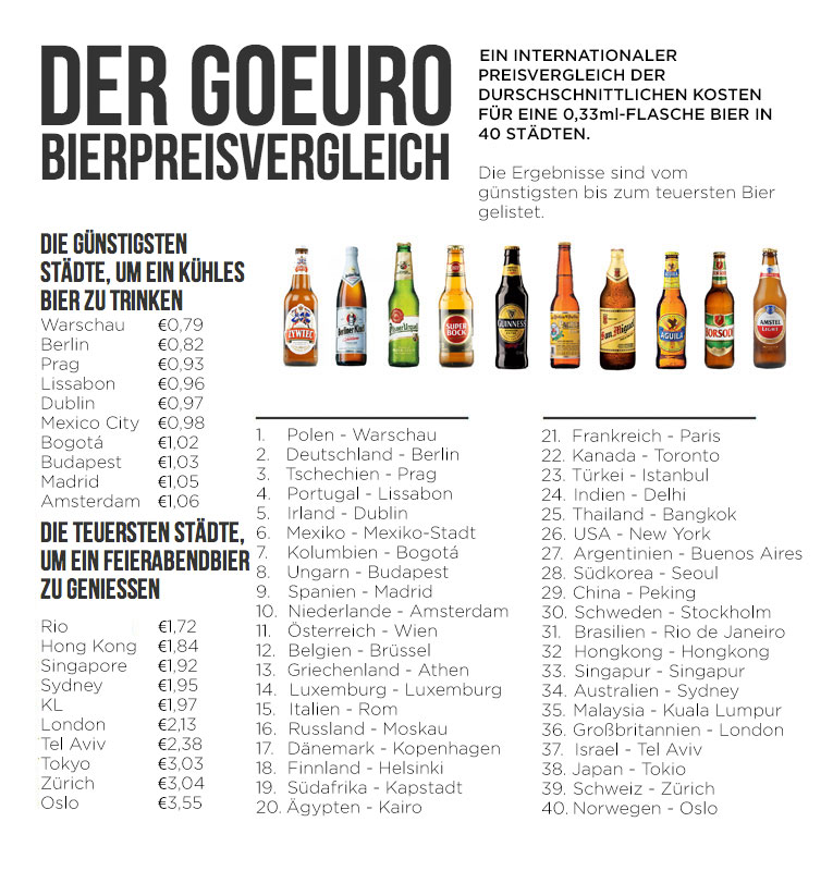 Bierpreis Index Deutsch